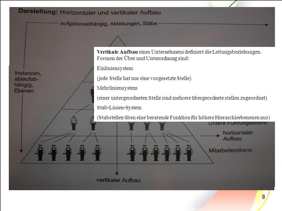 9 Funktionale Gliederung Hohe Spezialisierung und damit bestmögliche Nutzung der fachlichen Fähigkeiten Einschränkung der erforderlichen Qualifikationen der Handlungsträger Kurze Einarbeitungszeiten Hohe Effizienz der Aufgabenerfüllung durch Arbeitsteilung Vorteile: Nachteile: Kommunikation zwischen den Abteilungen findet über die Unternehmungsleitung statt, was zu einer Überlastung der Leitungsebenen führen kann Abteilungsblindheit Probleme in einem Bereich wirken sich direkt auf alle anderen Bereiche aus Auf Nachfrageverschiebungen kann nur schwerfällig reagiert werden Leitung BeschaffungProduktionVerkauf Einkauf LagerMontage Arbeitsvor- bereitung Werbung Kunden- betreuung