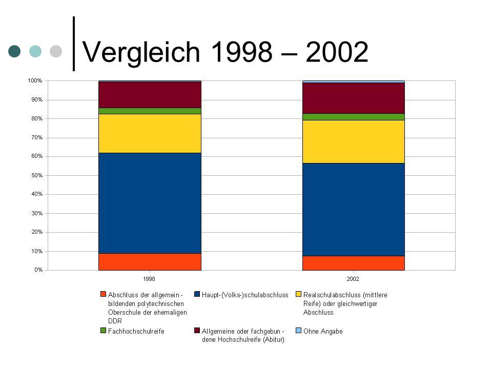 Lukas KereczSeminar zur angewandten Statistik 2008 Vergleich 1998 – 2002