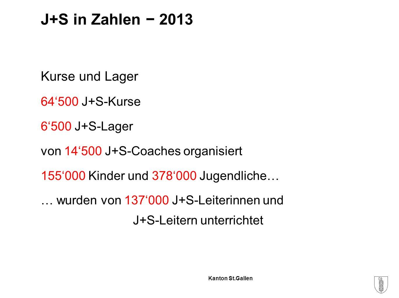 Kanton St.Gallen Kurse und Lager 64'500 J+S-Kurse 6'500 J+S-Lager von 14'500 J+S-Coaches organisiert 155'000 Kinder und 378'000 Jugendliche… … wurden von 137'000 J+S-Leiterinnen und J+S-Leitern unterrichtet J+S in Zahlen − 2013