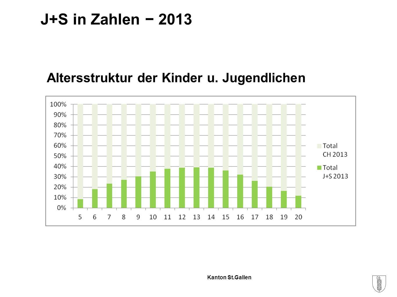 Kanton St.Gallen J+S in Zahlen − 2013 Altersstruktur der Kinder u. Jugendlichen