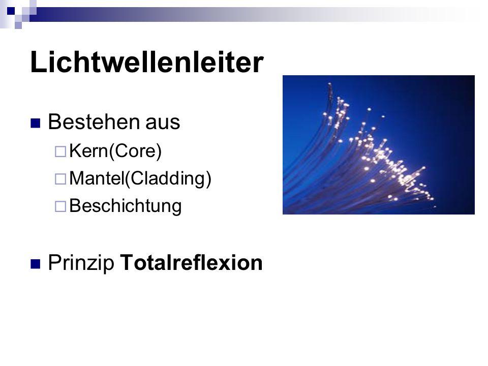 Lichtwellenleiter Bestehen aus  Kern(Core)  Mantel(Cladding)  Beschichtung Prinzip Totalreflexion