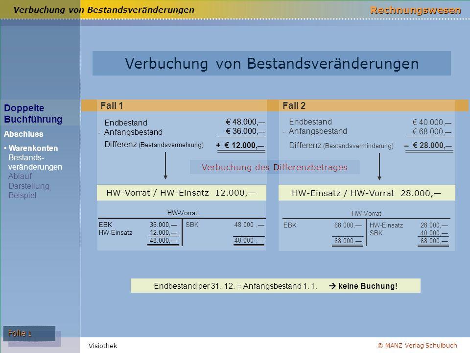 © MANZ Verlag Schulbuch Rechnungswesen Visiothek Folie 1 Doppelte Buchführung Abschluss Warenkonten Bestands- veränderungen Ablauf Darstellung Beispie