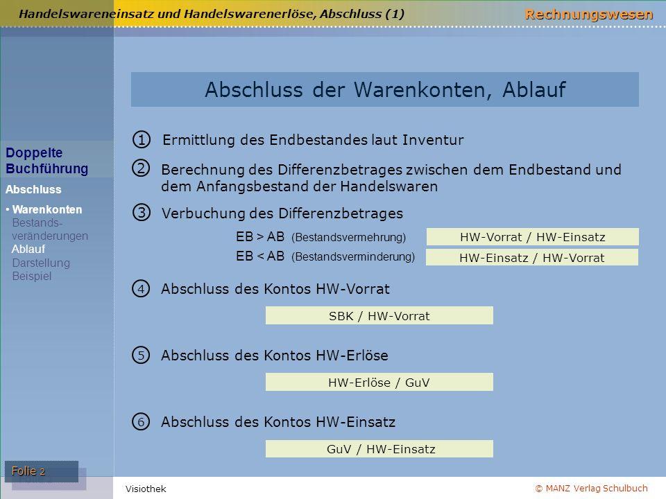 © MANZ Verlag Schulbuch Rechnungswesen Visiothek Folie 2 Abschluss der Warenkonten, Ablauf Handelswareneinsatz und Handelswarenerlöse, Abschluss (1) H