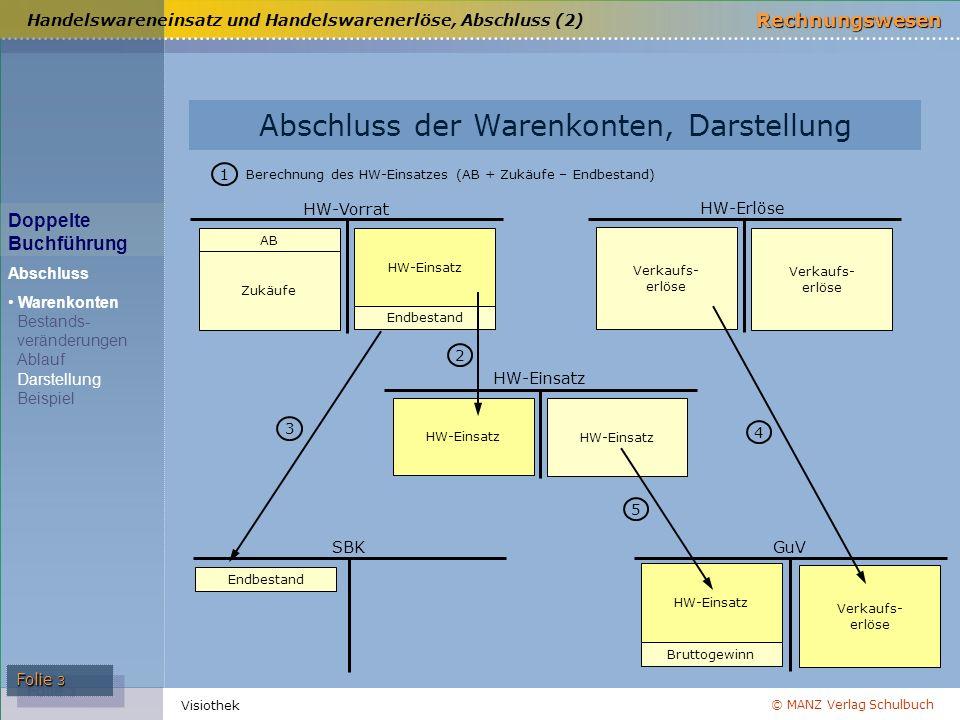 © MANZ Verlag Schulbuch Rechnungswesen Visiothek Folie 3 Handelswareneinsatz und Handelswarenerlöse, Abschluss (2) HW-Einsatz HW-Vorrat AB Endbestand