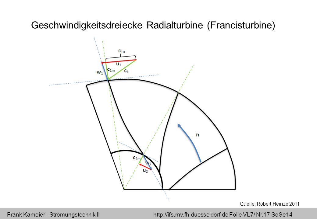 Frank Kameier - Strömungstechnik II http://ifs.mv.fh-duesseldorf.de Folie VL7/ Nr.17 SoSe14 Geschwindigkeitsdreiecke Radialturbine (Francisturbine) Qu