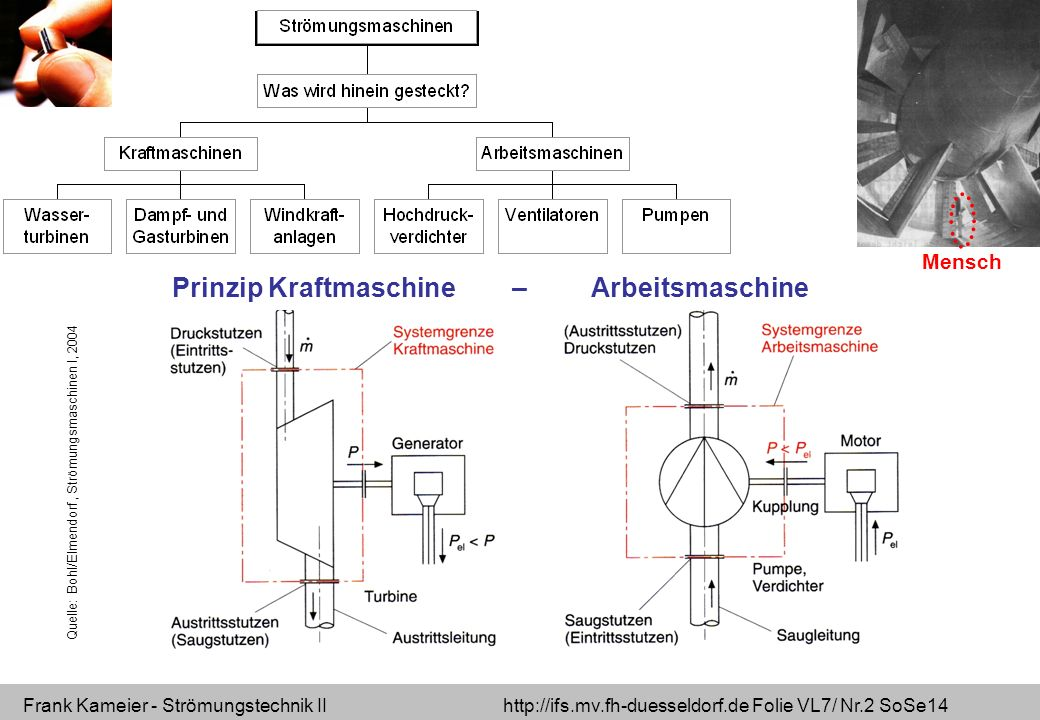 Frank Kameier - Strömungstechnik II http://ifs.mv.fh-duesseldorf.de Folie VL7/ Nr.23 SoSe14 Axial-Turbine / Kaplan- Turbine - geringe Fallhöhe - inkompressibles Medium - Bauform auch als Rohrturbine