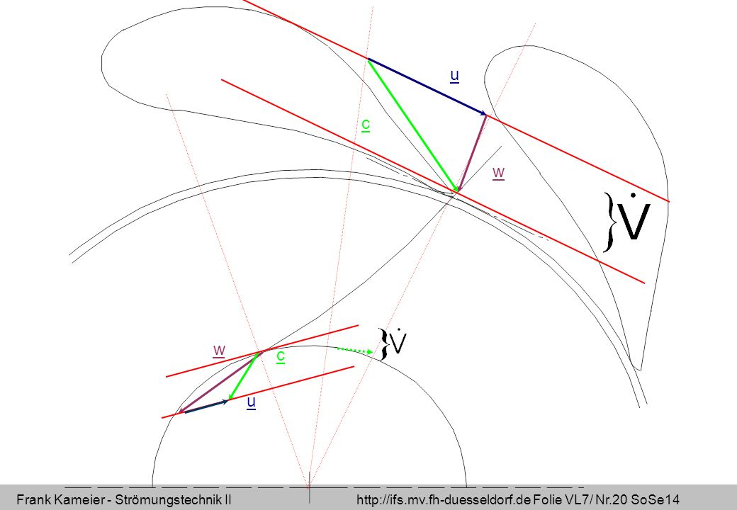 Frank Kameier - Strömungstechnik II http://ifs.mv.fh-duesseldorf.de Folie VL7/ Nr.20 SoSe14 u c w u c w