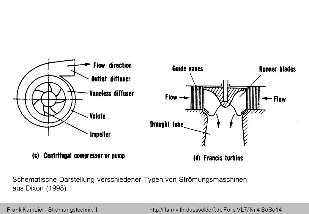 Frank Kameier - Strömungstechnik II http://ifs.mv.fh-duesseldorf.de Folie VL7/ Nr.15 SoSe14 Geschwindigkeitsdreiecke Radialturbine (Francisturbine) Quelle: Robert Heinze 2011
