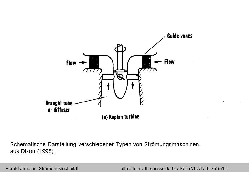 Frank Kameier - Strömungstechnik II http://ifs.mv.fh-duesseldorf.de Folie VL7/ Nr.5 SoSe14 Schematische Darstellung verschiedener Typen von Strömungsmaschinen, aus Dixon (1998).