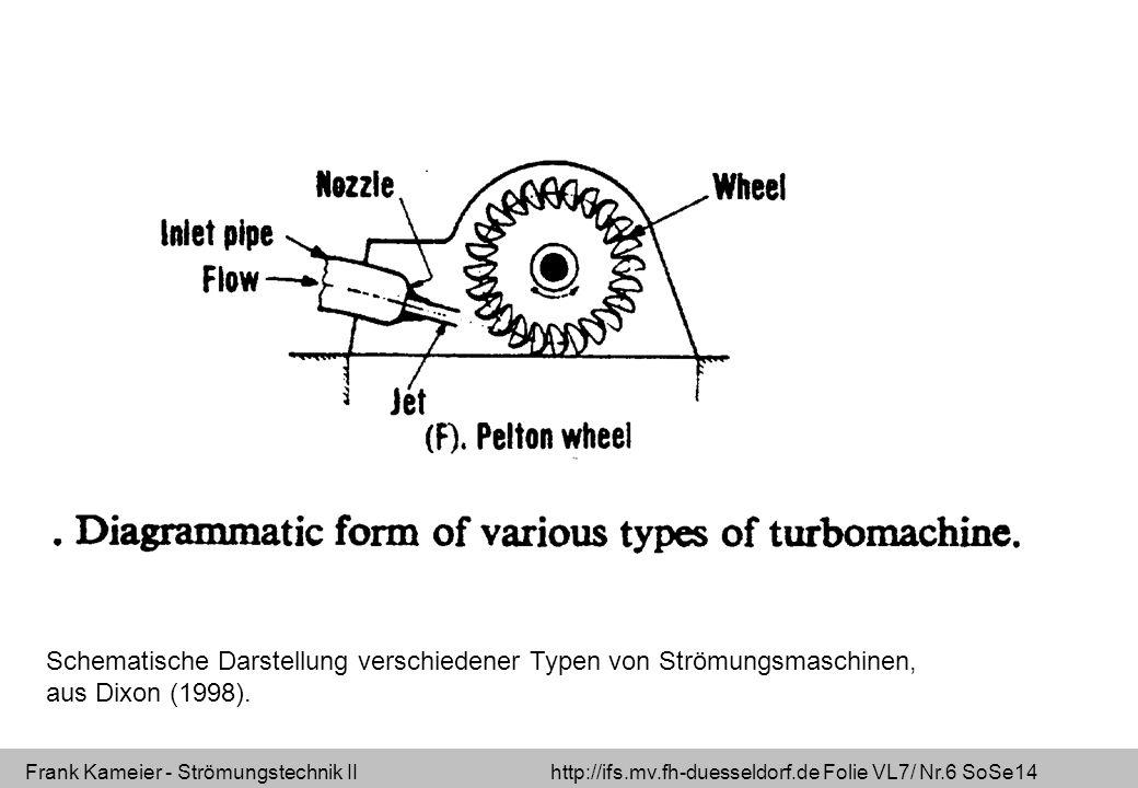 Frank Kameier - Strömungstechnik II http://ifs.mv.fh-duesseldorf.de Folie VL7/ Nr.17 SoSe14 Geschwindigkeitsdreiecke Radialturbine (Francisturbine) Quelle: Robert Heinze 2011