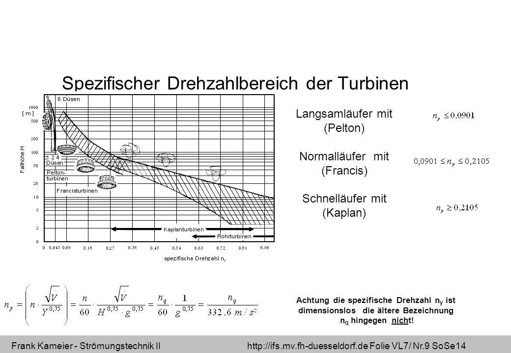 Frank Kameier - Strömungstechnik II http://ifs.mv.fh-duesseldorf.de Folie VL7/ Nr.9 SoSe14 Spezifischer Drehzahlbereich der Turbinen Langsamläufer mit (Pelton) Normalläufer mit (Francis) Schnelläufer mit (Kaplan) Achtung die spezifische Drehzahl n y ist dimensionslos die ältere Bezeichnung n q hingegen nicht!