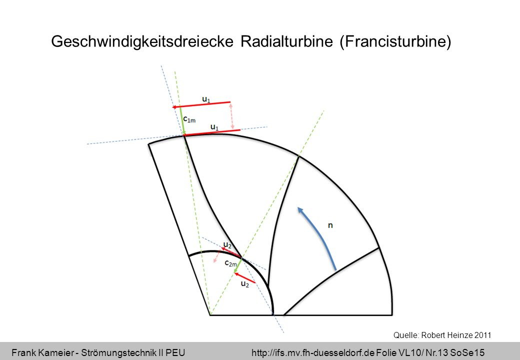 Frank Kameier - Strömungstechnik II PEU http://ifs.mv.fh-duesseldorf.de Folie VL10/ Nr.13 SoSe15 Geschwindigkeitsdreiecke Radialturbine (Francisturbin