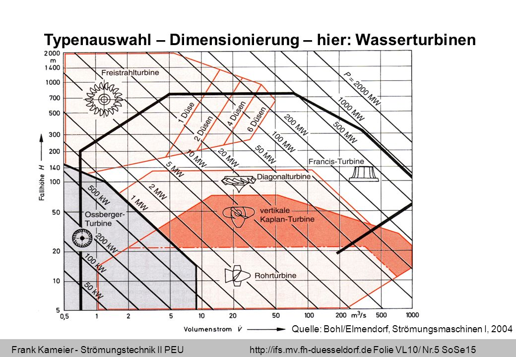 Frank Kameier - Strömungstechnik II PEU http://ifs.mv.fh-duesseldorf.de Folie VL10/ Nr.5 SoSe15 Typenauswahl – Dimensionierung – hier: Wasserturbinen