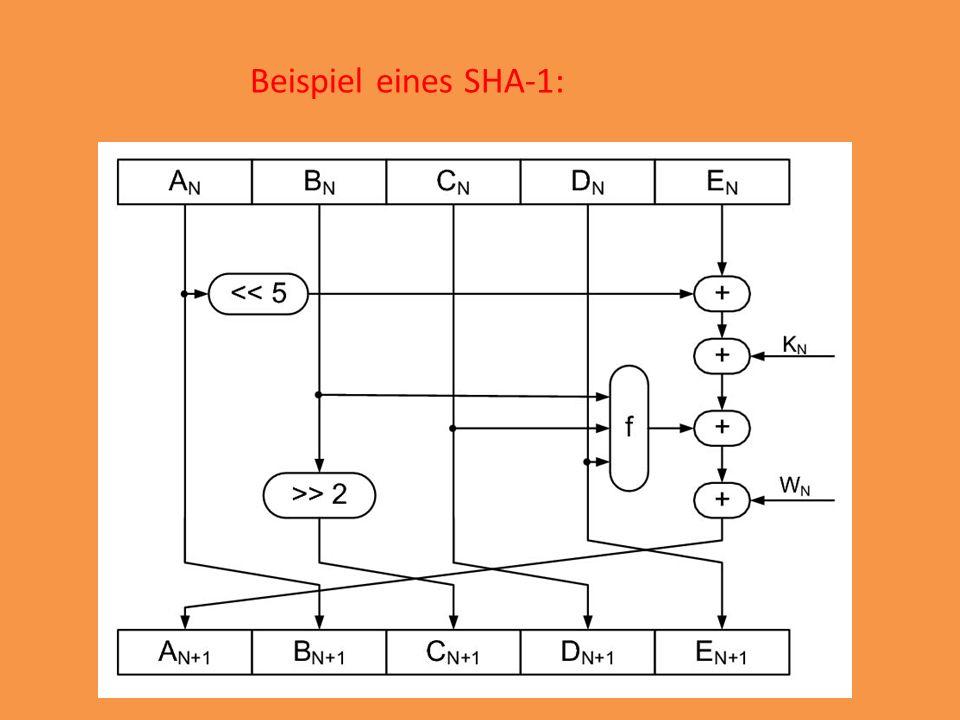 http://de.wikipedia.org/wiki/Secure_Hash_Algorithm#SHA-1 http://de.wikipedia.org/wiki/SHA-1_Collision_Search_Graz http://boinc.iaik.tugraz.at/ http://www.rechenkraft.net/wiki/index.php?title=SHA_1_Collision_Search http://www.isgtw.org/images/sha1state.jpg Quellen: