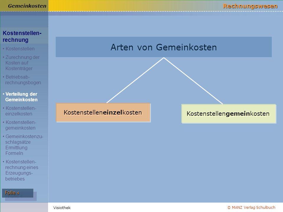 © MANZ Verlag Schulbuch Rechnungswesen Folie 4 Visiothek Arten von Gemeinkosten Kostenstelleneinzelkosten Kostenstellengemeinkosten Gemeinkosten Koste