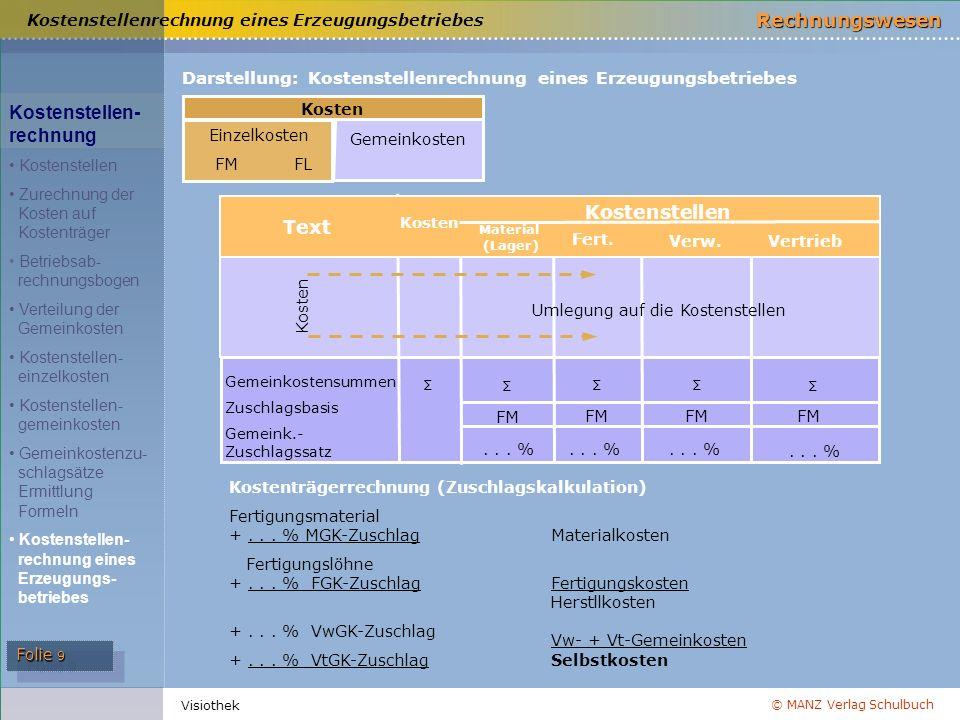 © MANZ Verlag Schulbuch Rechnungswesen Folie 9 Visiothek Kostenstellenrechnung eines Erzeugungsbetriebes TextText Darstellung: Kostenstellenrechnung e
