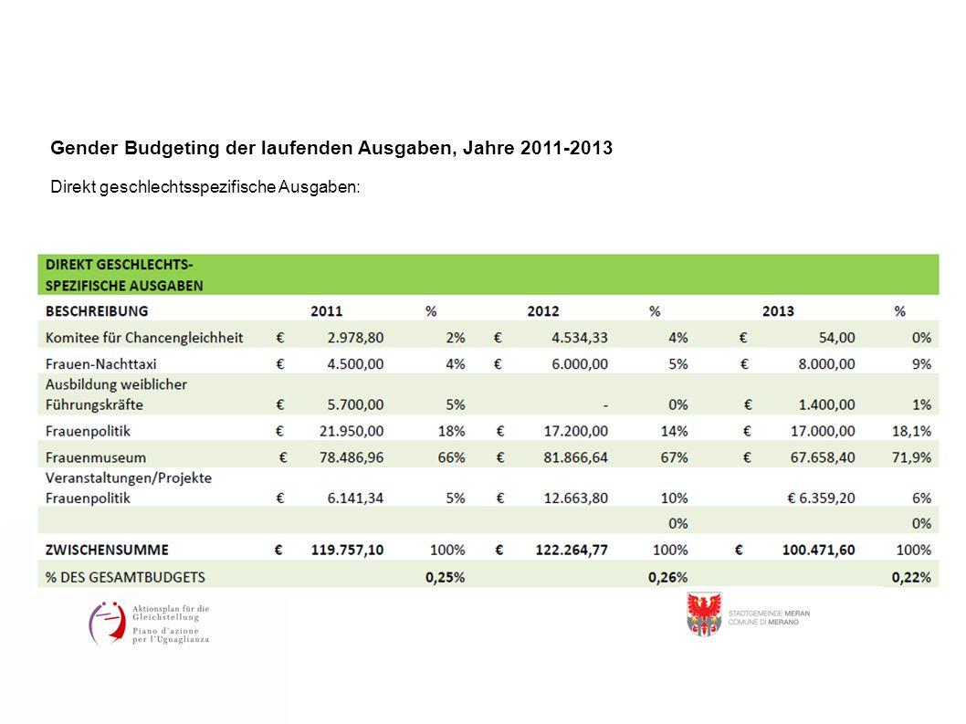 Gender Budgeting der laufenden Ausgaben, Jahre 2011-2013 Direkt geschlechtsspezifische Ausgaben: