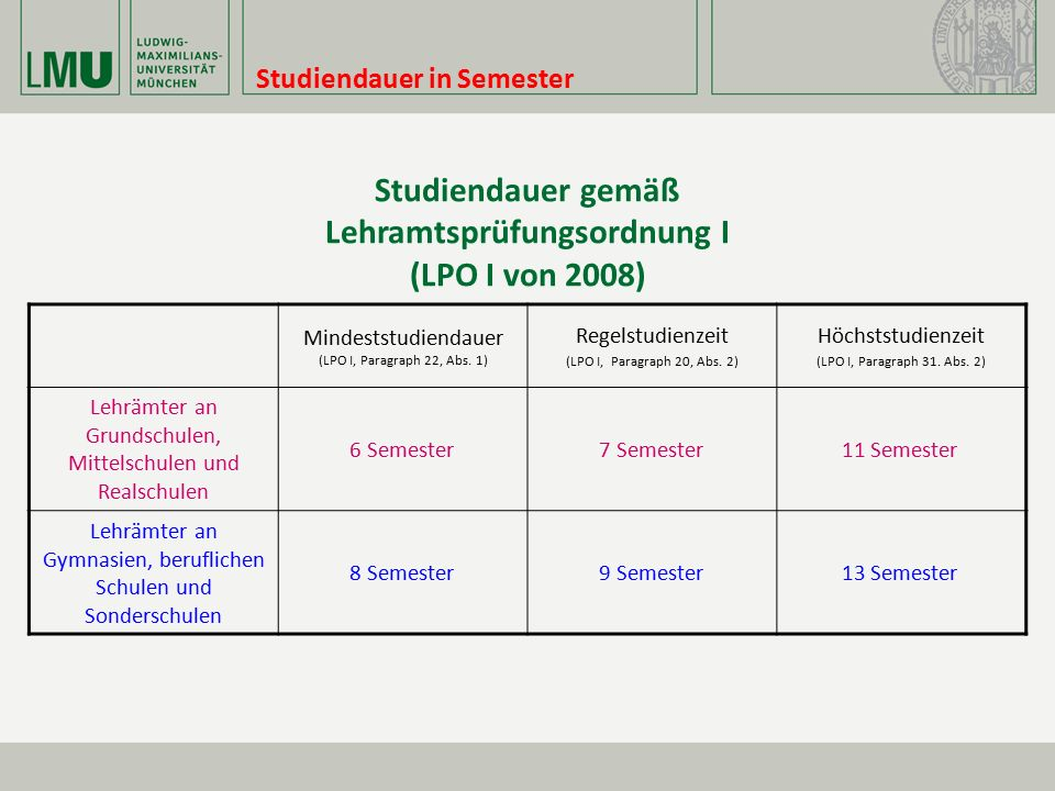 Studiendauer in Semester Studiendauer gemäß Lehramtsprüfungsordnung I (LPO I von 2008) Mindeststudiendauer (LPO I, Paragraph 22, Abs. 1) Regelstudienz