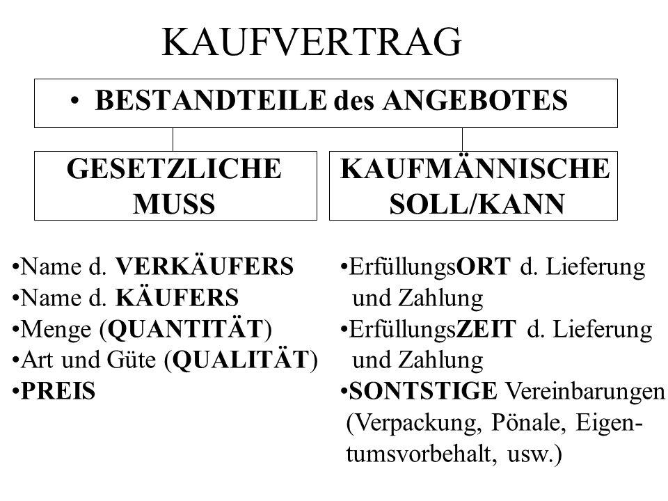 KAUFVERTRAG BESTANDTEILE des ANGEBOTES Name d. VERKÄUFERS Name d. KÄUFERS Menge (QUANTITÄT) Art und Güte (QUALITÄT) PREIS ErfüllungsORT d. Lieferung u