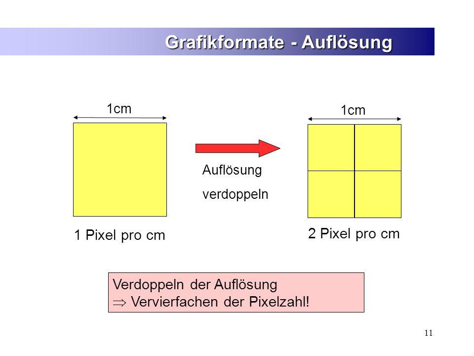 11 Grafikformate - Auflösung Verdoppeln der Auflösung  Vervierfachen der Pixelzahl! 1cm 1 Pixel pro cm 1cm 2 Pixel pro cm Auflösung verdoppeln