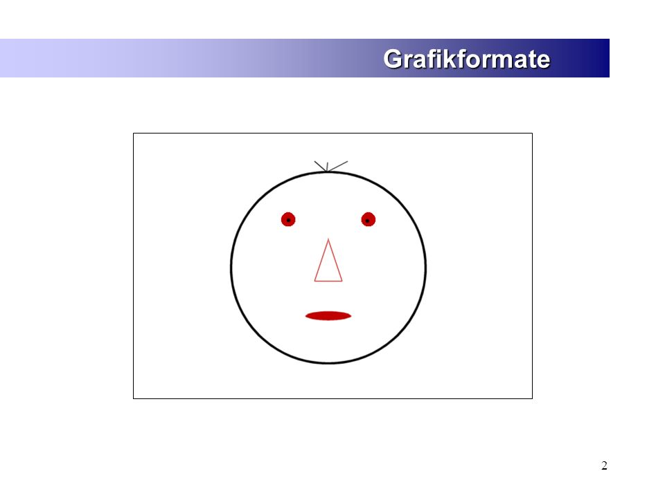 3 Grafikformate 1.Bild mit Hilfe eines Rasters von Punkten beschreiben 2.Bild in geometrische Objekte unterteilen Bitmap-Grafik Vektorgrafik 2 Lösungen: