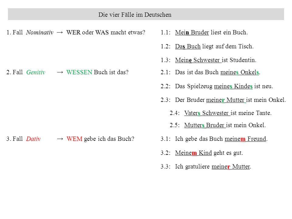 Die vier Fälle im Deutschen NominativWER WAS n 1. Fall Nominativ → WER oder WAS macht etwas? 1.1: Mein Bruder liest ein Buch. e 1.3: Meine Schwester i
