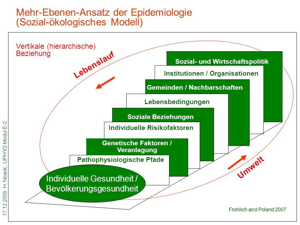 17.12.2009. H. Noack:: UPH V2 Modul E-2 12 Mehr-Ebenen-Ansatz der Epidemiologie (Sozial-ökologisches Modell) Individuelle Gesundheit / Bevölkerungsges