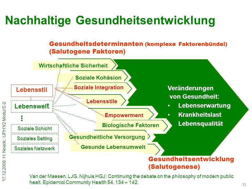 17.12.2009. H. Noack:: UPH V2 Modul E-2 13 Nachhaltige Gesundheitsentwicklung Veränderungen von Gesundheit: Lebenserwartung Krankheitslast Lebensquali