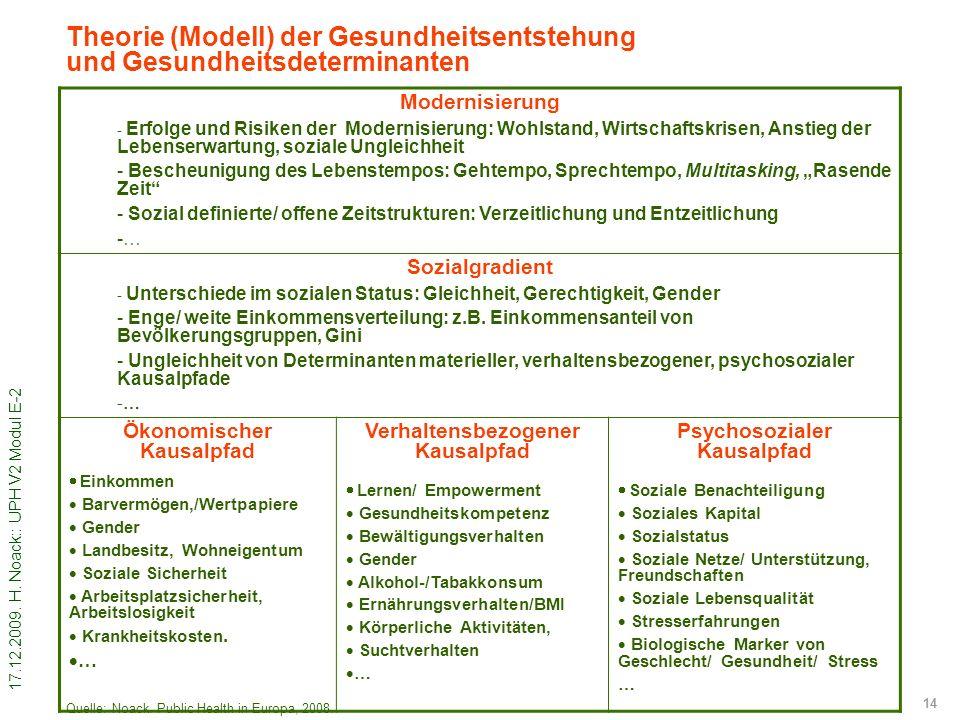 17.12.2009. H. Noack:: UPH V2 Modul E-2 14 Theorie (Modell) der Gesundheitsentstehung und Gesundheitsdeterminanten Modernisierung - Erfolge und Risike