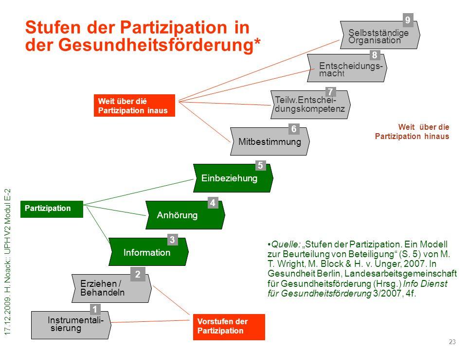 17.12.2009. H. Noack:: UPH V2 Modul E-2 23 Stufen der Partizipation in der Gesundheitsförderung* –…–… … –…–… 1 2 3 4 5 6 8 9 Instrumentali- sierung In