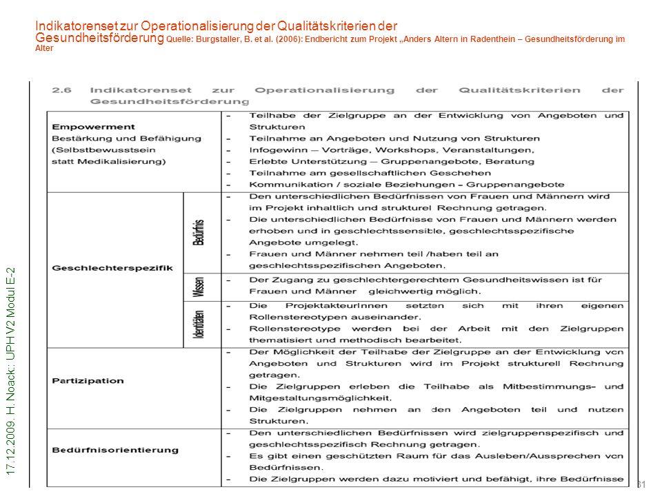 17.12.2009. H. Noack:: UPH V2 Modul E-2 31 Indikatorenset zur Operationalisierung der Qualitätskriterien der Gesundheitsförderung Quelle: Burgstaller,