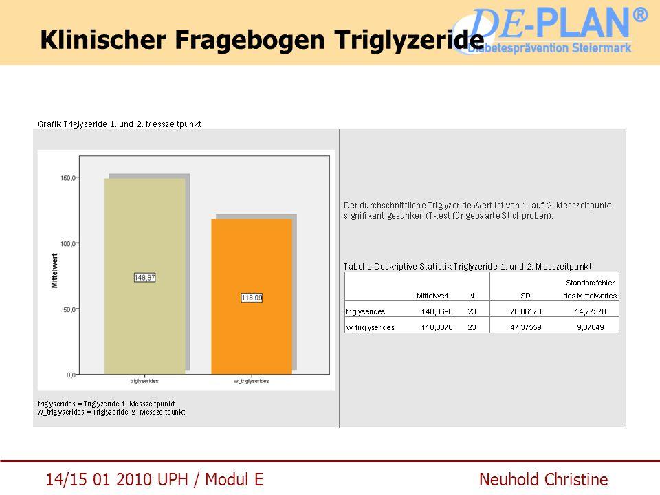 14/15 01 2010 UPH / Modul E Neuhold Christine Klinischer Fragebogen Triglyzeride