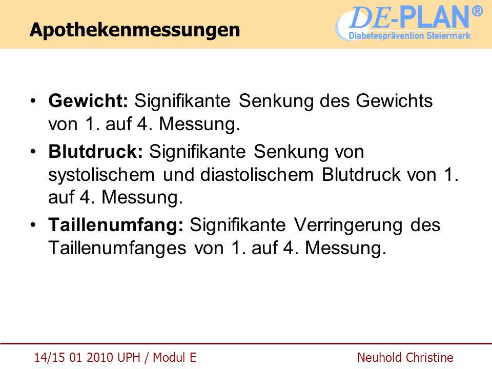14/15 01 2010 UPH / Modul E Neuhold Christine Apothekenmessungen Gewicht: Signifikante Senkung des Gewichts von 1. auf 4. Messung. Blutdruck: Signifik