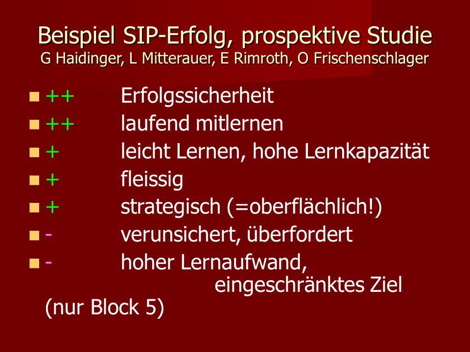 Beispiel SIP-Erfolg, prospektive Studie G Haidinger, L Mitterauer, E Rimroth, O Frischenschlager ++Erfolgssicherheit ++laufend mitlernen +leicht Lernen, hohe Lernkapazität +fleissig +strategisch (=oberflächlich!) -verunsichert, überfordert -hoher Lernaufwand, eingeschränktes Ziel (nur Block 5)