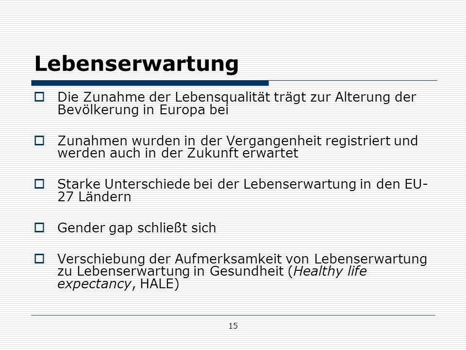 15 Lebenserwartung  Die Zunahme der Lebensqualität trägt zur Alterung der Bevölkerung in Europa bei  Zunahmen wurden in der Vergangenheit registriert und werden auch in der Zukunft erwartet  Starke Unterschiede bei der Lebenserwartung in den EU- 27 Ländern  Gender gap schließt sich  Verschiebung der Aufmerksamkeit von Lebenserwartung zu Lebenserwartung in Gesundheit (Healthy life expectancy, HALE)