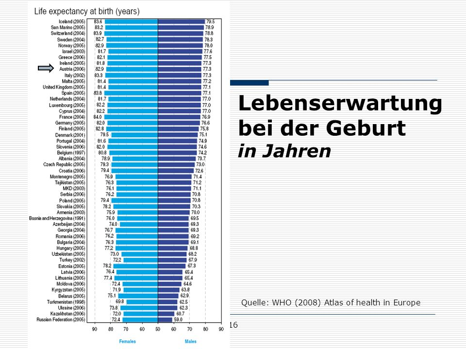 16 Lebenserwartung bei der Geburt in Jahren Quelle: WHO (2008) Atlas of health in Europe