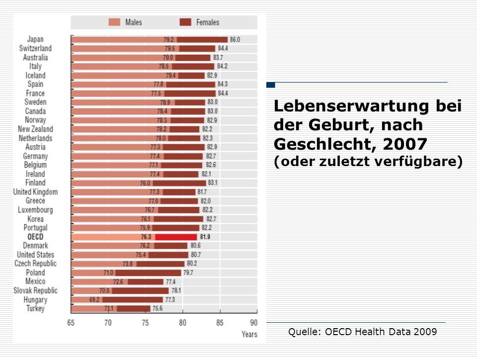 17 Lebenserwartung bei der Geburt, nach Geschlecht, 2007 (oder zuletzt verfügbare) Quelle: OECD Health Data 2009
