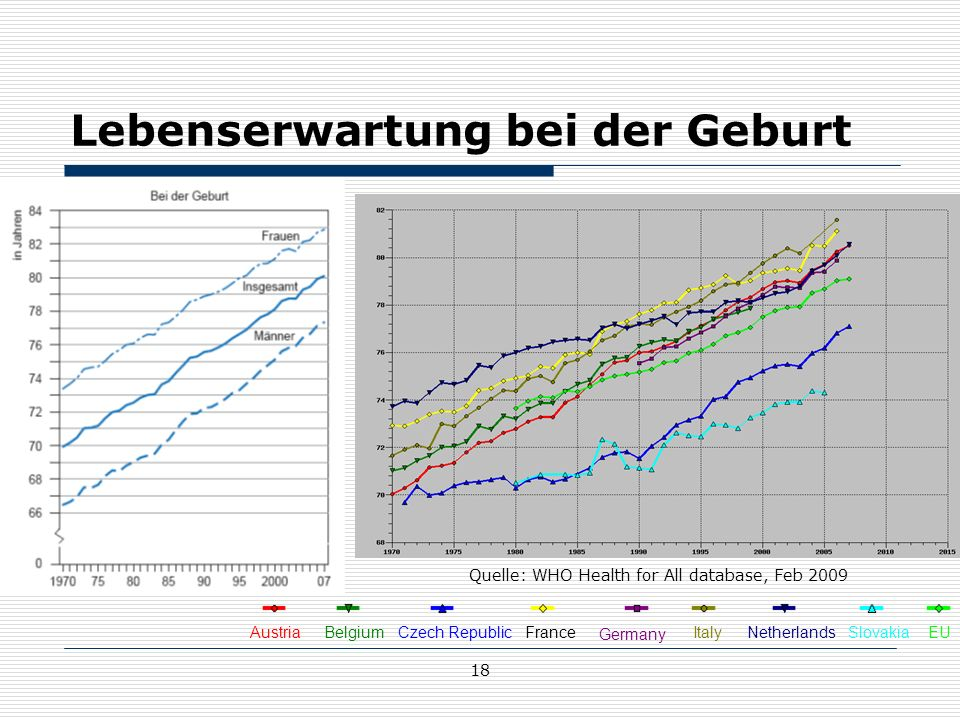 18 Lebenserwartung bei der Geburt Austria BelgiumCzech RepublicFrance Germany Italy NetherlandsSlovakiaEU Quelle: WHO Health for All database, Feb 2009