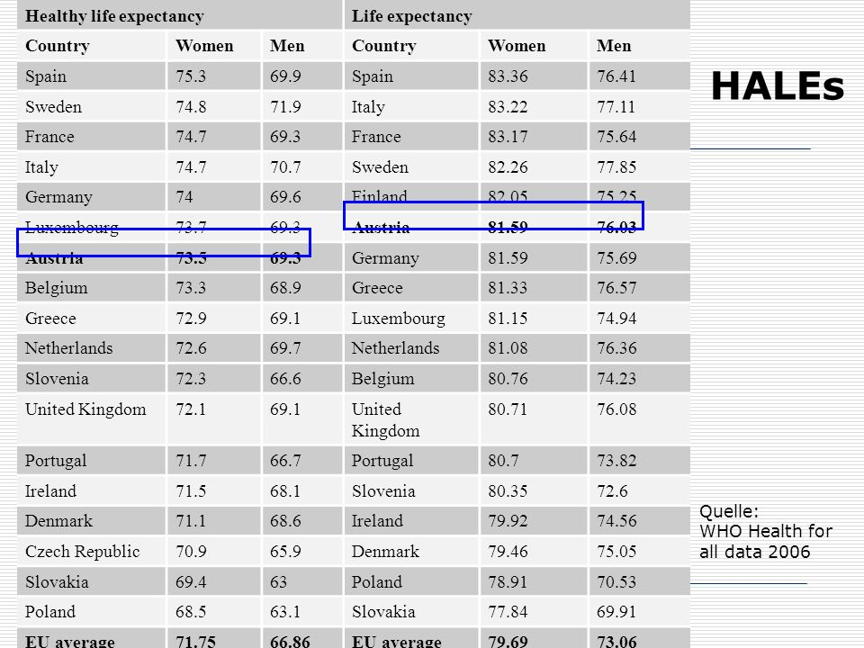 20 HALEs Healthy life expectancyLife expectancy CountryWomenMenCountryWomenMen Spain75.369.9Spain83.3676.41 Sweden74.871.9Italy83.2277.11 France74.769