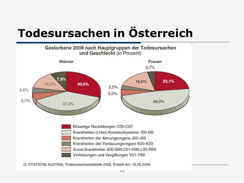 31 Todesursachen in Österreich