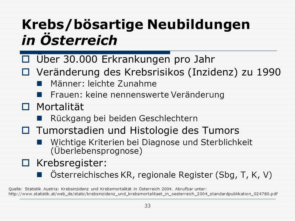 33 Krebs/bösartige Neubildungen in Österreich  Über 30.000 Erkrankungen pro Jahr  Veränderung des Krebsrisikos (Inzidenz) zu 1990 Männer: leichte Zunahme Frauen: keine nennenswerte Veränderung  Mortalität Rückgang bei beiden Geschlechtern  Tumorstadien und Histologie des Tumors Wichtige Kriterien bei Diagnose und Sterblichkeit (Überlebensprognose)  Krebsregister: Österreichisches KR, regionale Register (Sbg, T, K, V) Quelle: Statistik Austria: Krebsinzidenz und Krebsmortalität in Österreich 2004.