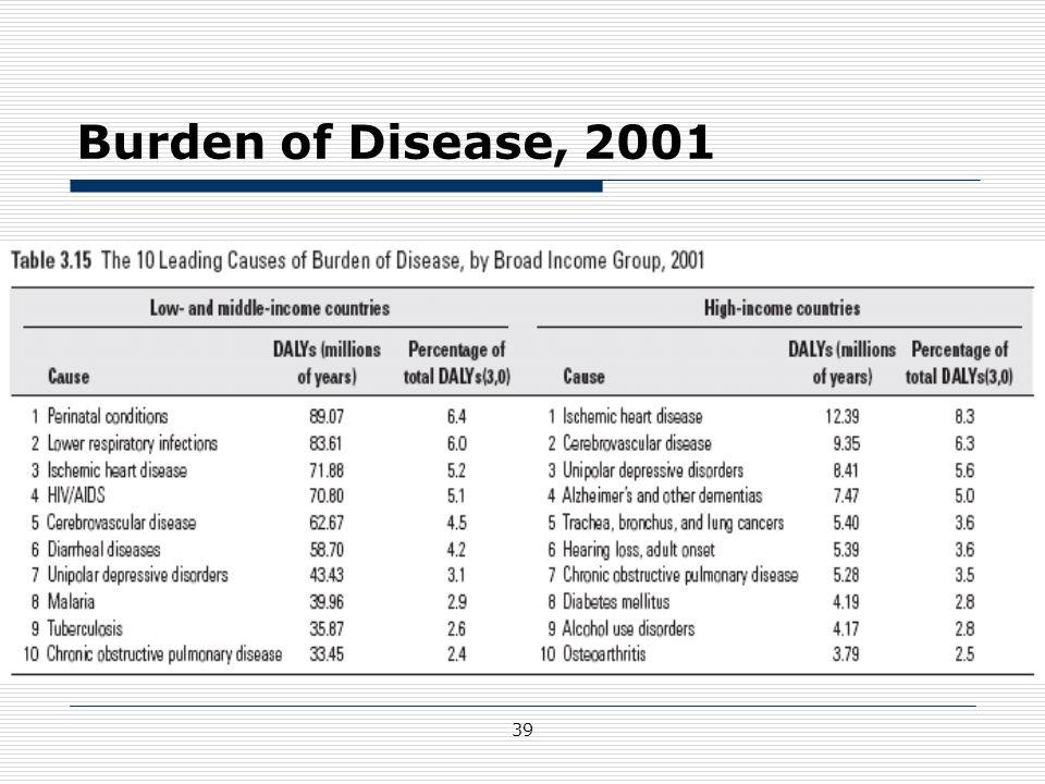 39 Burden of Disease, 2001