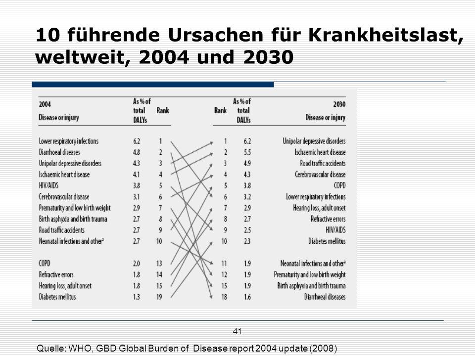41 10 führende Ursachen für Krankheitslast, weltweit, 2004 und 2030 Quelle: WHO, GBD Global Burden of Disease report 2004 update (2008)