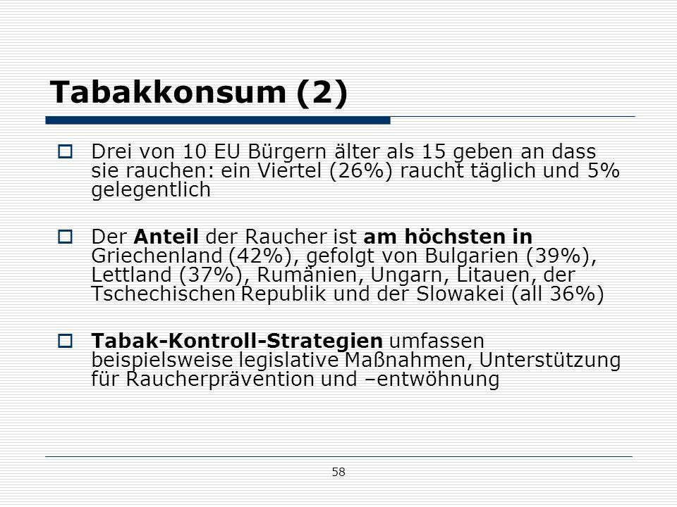 58 Tabakkonsum (2)  Drei von 10 EU Bürgern älter als 15 geben an dass sie rauchen: ein Viertel (26%) raucht täglich und 5% gelegentlich  Der Anteil der Raucher ist am höchsten in Griechenland (42%), gefolgt von Bulgarien (39%), Lettland (37%), Rumänien, Ungarn, Litauen, der Tschechischen Republik und der Slowakei (all 36%)  Tabak-Kontroll-Strategien umfassen beispielsweise legislative Maßnahmen, Unterstützung für Raucherprävention und –entwöhnung