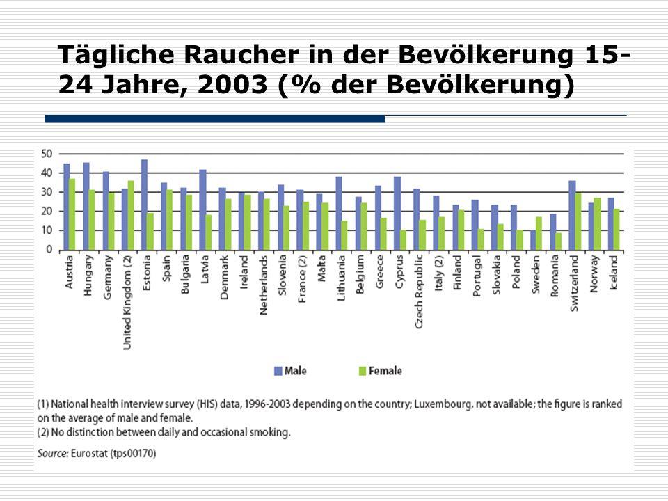 59 Tägliche Raucher in der Bevölkerung 15- 24 Jahre, 2003 (% der Bevölkerung)