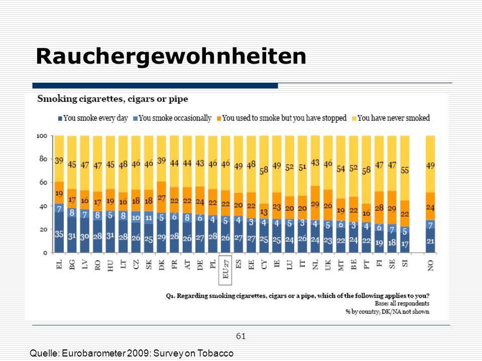 61 Rauchergewohnheiten Quelle: Eurobarometer 2009: Survey on Tobacco