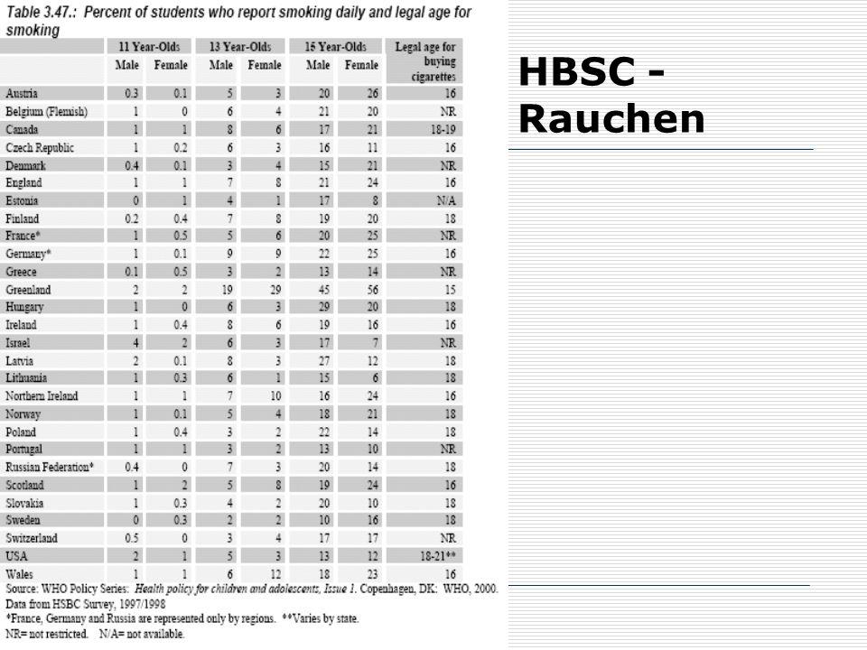 62 HBSC - Rauchen