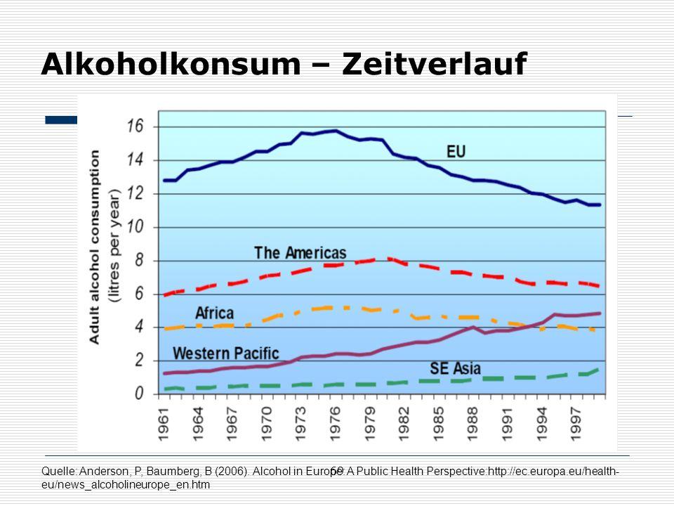 69 Alkoholkonsum – Zeitverlauf Quelle: Anderson, P, Baumberg, B (2006).