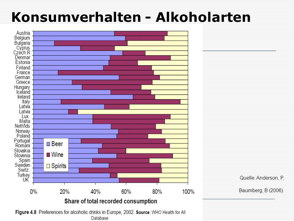 71 Konsumverhalten - Alkoholarten Quelle: Anderson, P, Baumberg, B (2006).