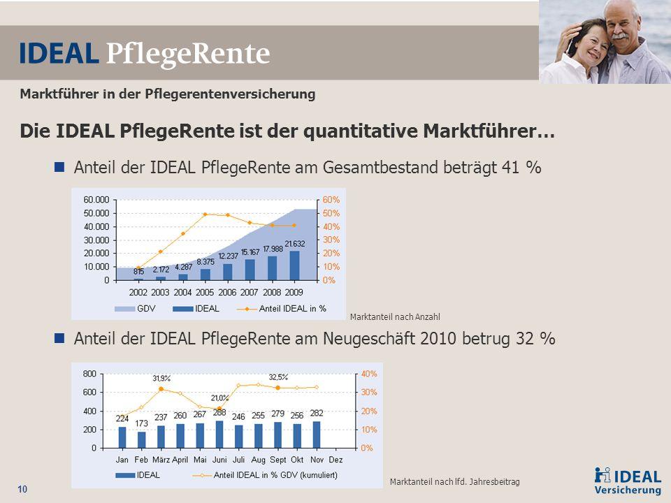 10 Marktführer in der Pflegerentenversicherung Die IDEAL PflegeRente ist der quantitative Marktführer… Anteil der IDEAL PflegeRente am Gesamtbestand b